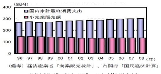 小売市場規模の推移(出典:日本政策投資銀行)